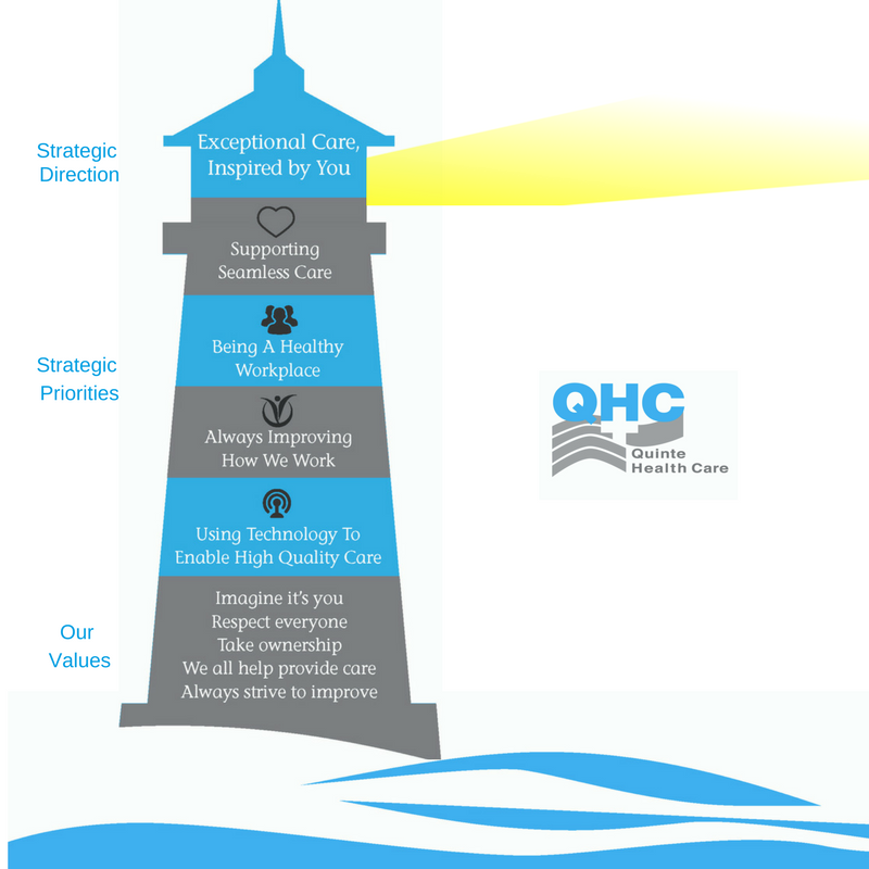 QHC's Direction for the Future - Strategic Plan 2018-2021